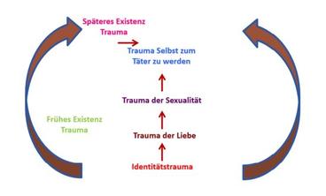 Traumabiografie, Identitätstrauma, Existenztrauma, Trauma der Sexualität, Heilung, Dorothea Richey