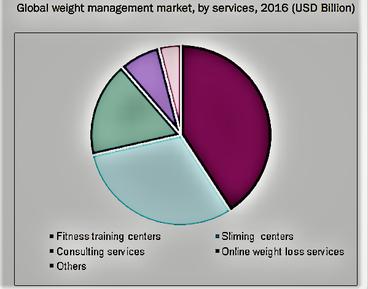 weight management market