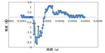 図5 高圧ケーブル内蔵接地線電流(測定時間:2015年8月4日15時26分50秒)
