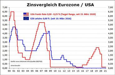 Angebote zu historisch niedrigen Zinsen