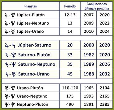 Ciclos astrológicos combinados