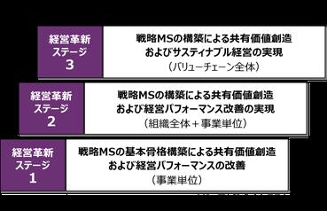 3つのステージ