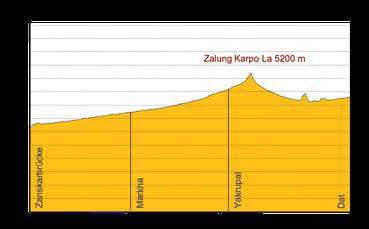 Höhenprofil Trekking Ladakh Markha - Tal