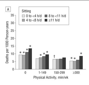 長時間の座位と身体活動時間別健康リスク低減【全体平均】