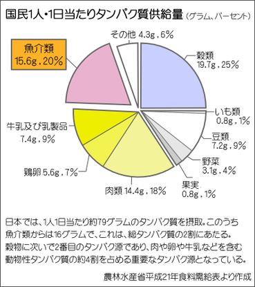 図1 日本人1人1日当たりのタンパク質の量
