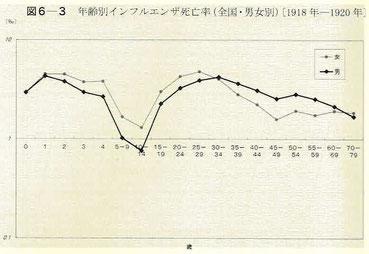 年齢別インフルエンザ死亡者率(全国・男女別)〔1918年―1920年〕