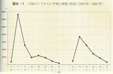 月別インフルエンザ死亡者数(全国)〔1918年―1920年〕