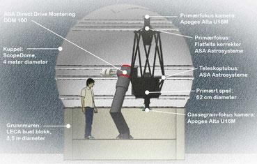 62cm diameter teleskop