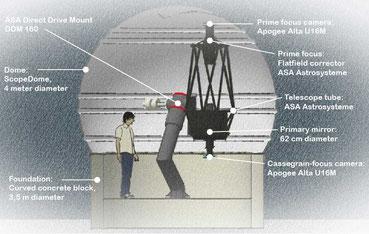 Observatory with 62cm (24in) Cassegrain truss tube telescope