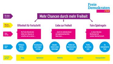 Mehr Chancen durch mehr Freiheit: In einem umfangreichen Leitbildprozess haben die Freien Demokraten sechs Kernziele identifiziert, an denen sie ihre tägliche Politik - vom Stadtrat bis zum Europaparlament - ausrichten.