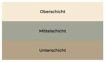 Einfaches Klassenmodell. (Bild: eigene Darstellung)