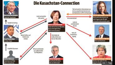 Beispiel von Lobbying: Der Fall Markwalder/Kasachstan (Blick)