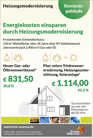 Einsparung Heizungsmodernisierung Gas Öl Fernwärme Energiekosten