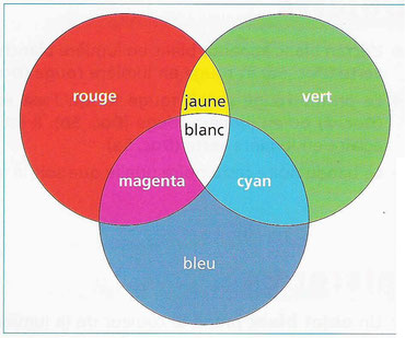 La superposition des couleurs. Source: internet.