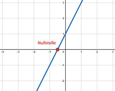 Veranschaulichung der Nullstelle durch einen Graphen im Koordinatensystem gezeichnet mit Markierung der Nullstelle