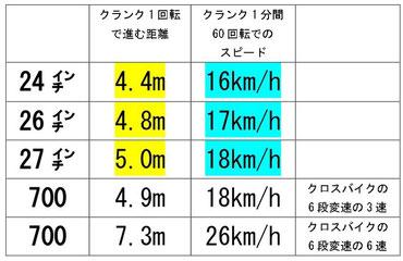 ペダリングと進む距離の表 その2