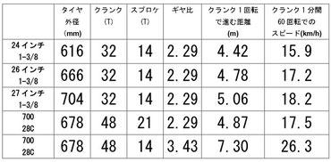 ペダリングと進む距離の表