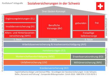 Sozialversicherungen in der Schweiz - die Portfolium-Infografik