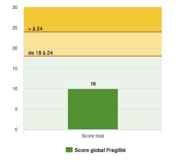 - Exemple de score global Fragilité (Source CNEFs) -