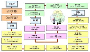 (プロジェクトマネジメントのロードマップ)