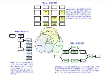 (WBS/WBN/Matrics)