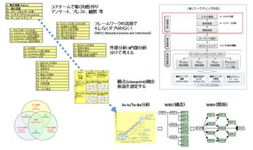 (プロファイリングマネジメントのロードマップ)