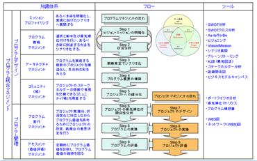 (プログラムマネジメントのロードマップ)