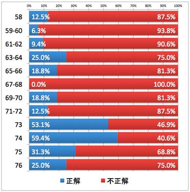 図 4 情報科学応用・プログラミングの正答率