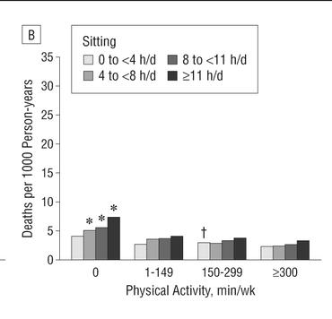 長時間の座位と身体活動時間別健康リスク低減【健康体】