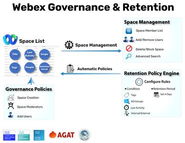 Webex Governance & Retention Overview