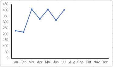 Excel X-Achse Minimum Maximum getrennt skalieren