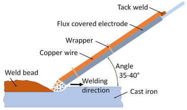 The Nazarov method for arc welding of cast iron with an electrode bundle consisting of a thickly flux-coated stick electrode and copper wire according to H. Thömke