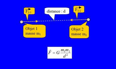 La force d'attraction est proportionnelle à la masse des objets et inversement proportionnelle au carré de leur distance.