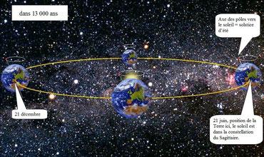 """les dates """"glissent"""" sur l'orbite, le soleil """"glisse"""" parmi les constellations..."""