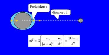 L'effet de marée est proportionnel à la masse des objets mais inversement proportionnel au cube de leur distance.