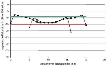Messdiagramm der Induktions-Feldstärkepegel in Längs- und Querrichtung im Saal der Patriotischen Gesellschaft in Hamburg