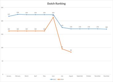 Dutch Ranking Zoe Gubbels