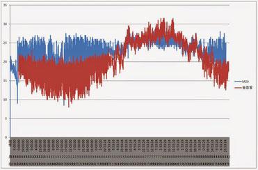 「超断熱」ゼロエネルギー住宅 と 一般的な住宅のLDK温度差