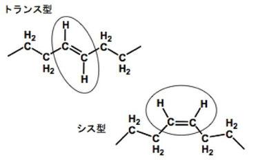 トランス脂肪酸とシス脂肪酸