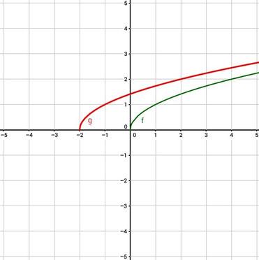 Graph zur Verschiebung einer Wurzelfunktion um zwei nach links