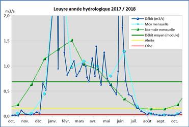 Débits de la Louyre mesurés par le RVPB (courbe bleue foncée)