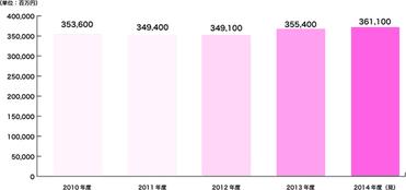 2010-2014エステ市場売上推移