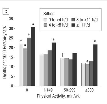 長時間の座位と身体活動時間別健康リスク低減【持病・健康リスク因子あり】