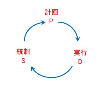 PDSサイクルの図