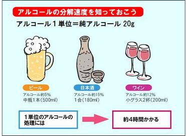 アルコール1単位