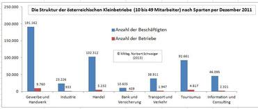 Kleinbetriebe: Anzahl der Betriebe und Anzahl der Beschäftigten