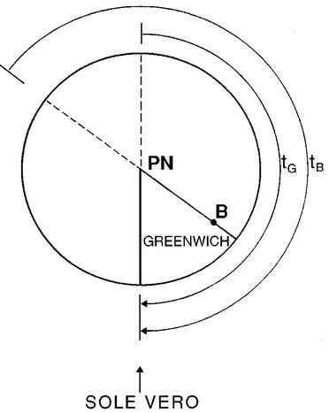 Figura 4.11 - Illustrazione dell'esempio 1 per il punto B