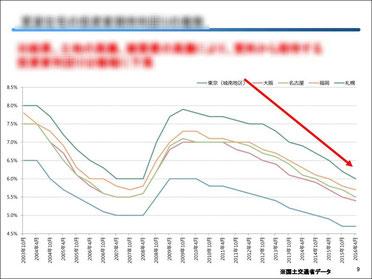 賃貸住宅の投資家期待利回りの推移