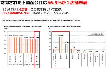 訪問された不動産会社は56.9%が1店舗未満