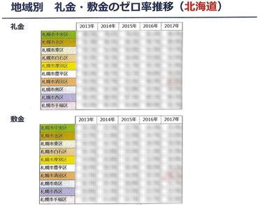 地域別 礼金・敷金のゼロ率推移表(北海道)